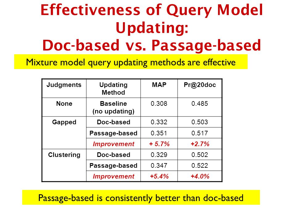 Effectiveness of Query Model Updating: Doc-based vs.