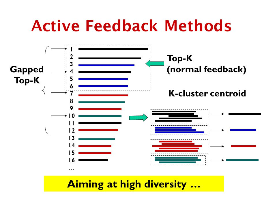 Active Feedback Methods Top-K (normal feedback) 1 2 3 4 5 6 7 8 9 10 11 12 13 14 15 16 … Gapped Top-K K-cluster centroid Aiming at high diversity …