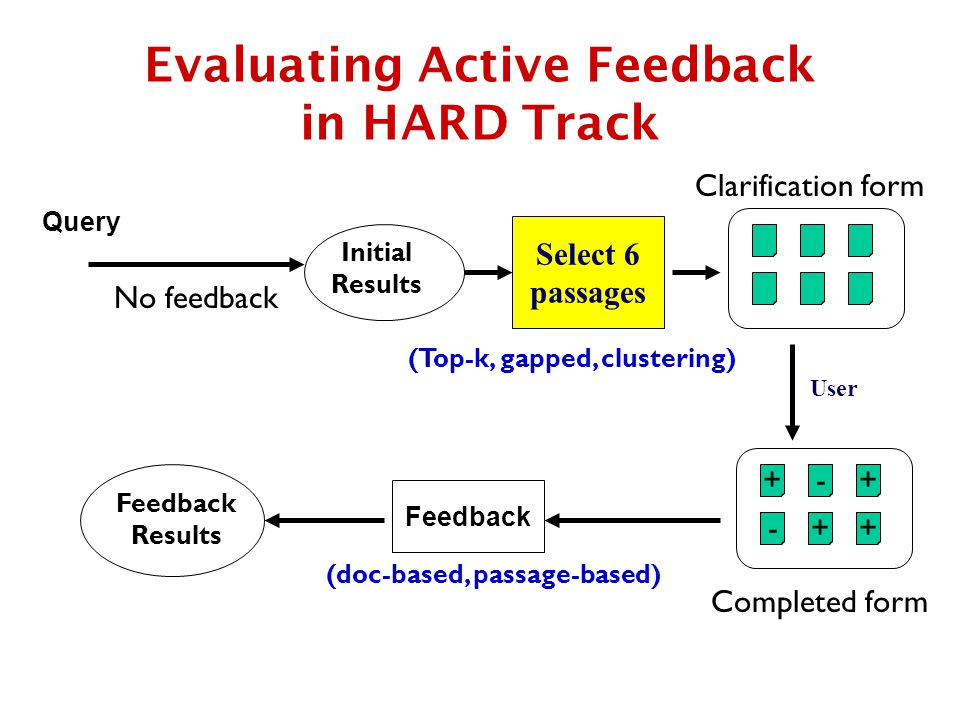Evaluating Active Feedback in HARD Track Query Select 6 passages Clarification form User + Completed form ++ + - - Initial Results No feedback (Top-k, gapped, clustering) Feedback Results (doc-based, passage-based)