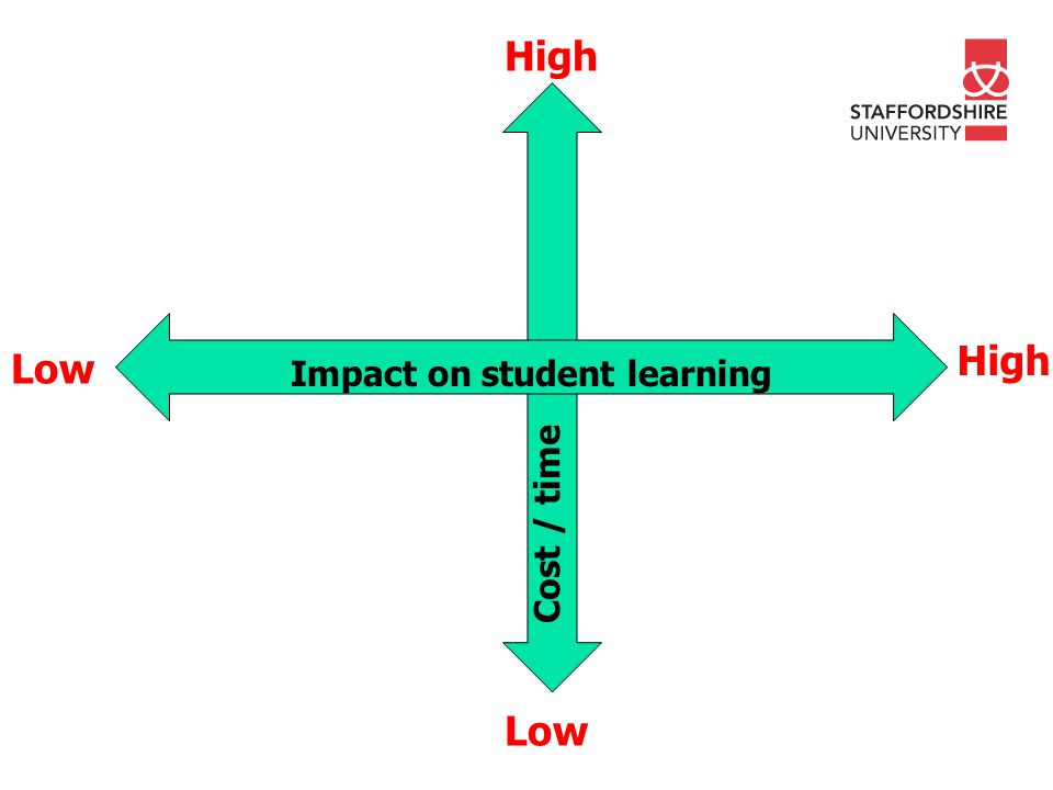 Impact on student learning Cost / time High Low High Low
