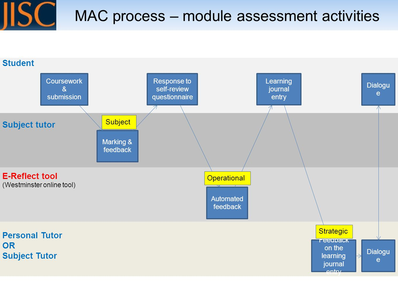 MAC process – module assessment activities Student Subject tutor E-Reflect tool (Westminster online tool) Personal Tutor OR Subject Tutor Coursework & submission Marking & feedback Response to self-review questionnaire Learning journal entry Automated feedback Feedback on the learning journal entry Dialogu e Subject Operational Strategic Dialogu e