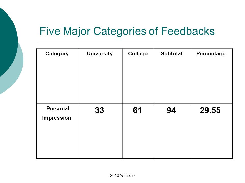 כנס מיטל 2010 Five Major Categories of Feedbacks PercentageSubtotalCollegeUniversityCategory 29.55946133 Personal Impression