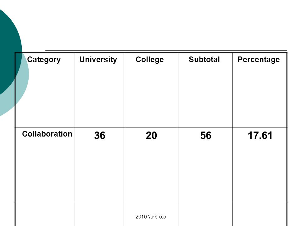 כנס מיטל 2010 PercentageSubtotalCollegeUniversityCategory 17.61562036 Collaboration