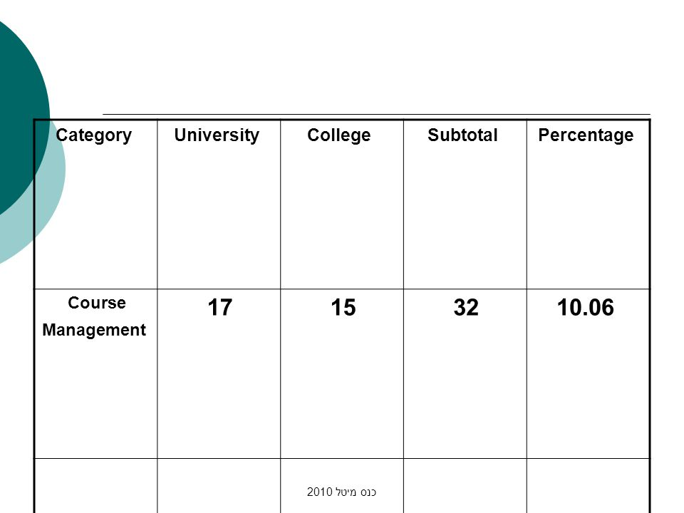 כנס מיטל 2010 PercentageSubtotalCollegeUniversityCategory 10.06321517 Course Management
