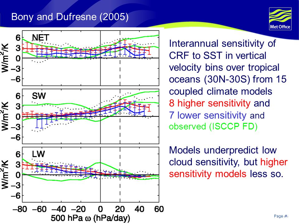 © Crown copyright 2006Page 31 Bony and Dufresne (2005) Interannual sensitivity of CRF to SST in vertical velocity bins over tropical oceans (30N-30S) from 15 coupled climate models 8 higher sensitivity and 7 lower sensitivity and observed (ISCCP FD) Models underpredict low cloud sensitivity, but higher sensitivity models less so.
