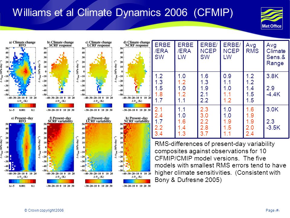 © Crown copyright 2006Page 32 Williams et al Climate Dynamics 2006 (CFMIP) RMS-differences of present-day variability composites against observations for 10 CFMIP/CMIP model versions.