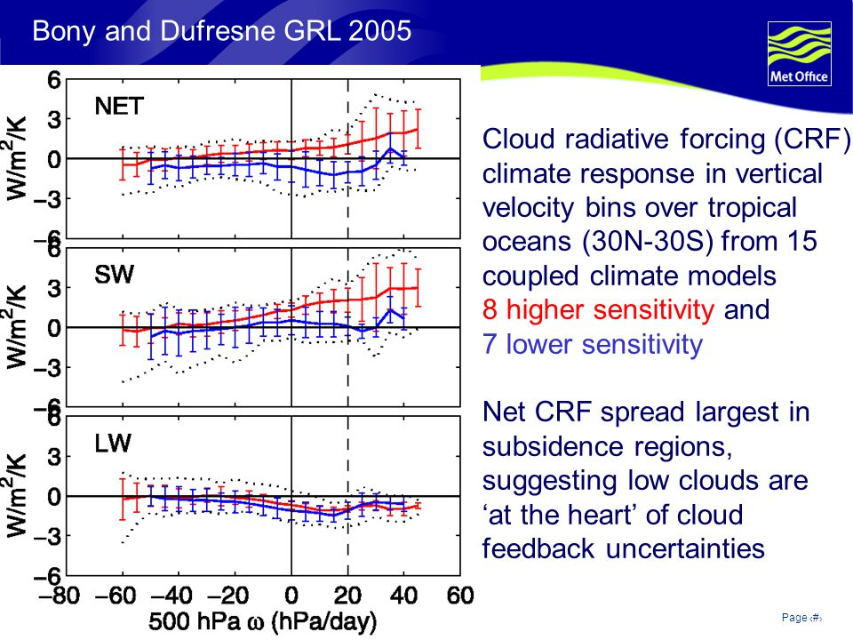 © Crown copyright 2006Page 5 Bony and Dufresne GRL 2005 Cloud radiative forcing (CRF) climate response in vertical velocity bins over tropical oceans (30N-30S) from 15 coupled climate models 8 higher sensitivity and 7 lower sensitivity Net CRF spread largest in subsidence regions, suggesting low clouds are at the heart of cloud feedback uncertainties