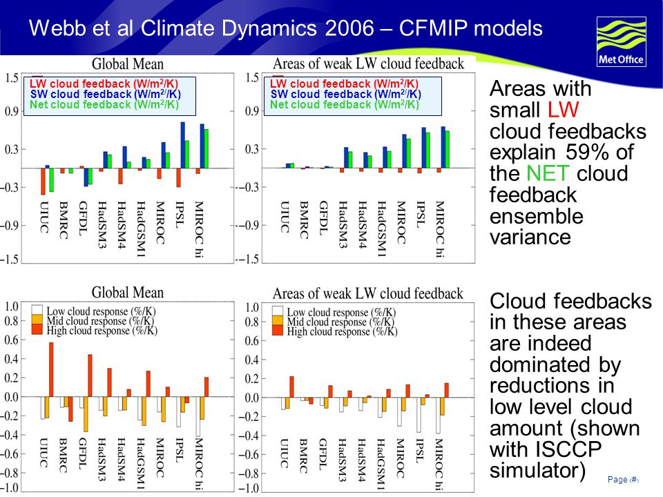 © Crown copyright 2006Page 6 Webb et al Climate Dynamics 2006 – CFMIP models LW cloud feedback (W/m 2 /K) SW cloud feedback (W/m 2/ /K) Net cloud feedback (W/m 2 /K) LW cloud feedback (W/m 2 /K) SW cloud feedback (W/m 2/ /K) Net cloud feedback (W/m 2 /K) Areas with small LW cloud feedbacks explain 59% of the NET cloud feedback ensemble variance Cloud feedbacks in these areas are indeed dominated by reductions in low level cloud amount (shown with ISCCP simulator)