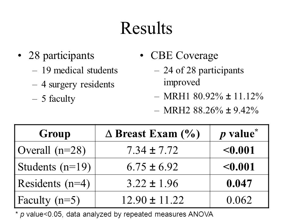 Results 28 participants –19 medical students –4 surgery residents –5 faculty CBE Coverage –24 of 28 participants improved –MRH1 80.92% ± 11.12% –MRH2 88.26% ± 9.42% Group Breast Exam (%) p value * Overall (n=28)7.34 ± 7.72<0.001 Students (n=19)6.75 ± 6.92<0.001 Residents (n=4)3.22 ± 1.960.047 Faculty (n=5)12.90 ± 11.220.062 * p value<0.05, data analyzed by repeated measures ANOVA