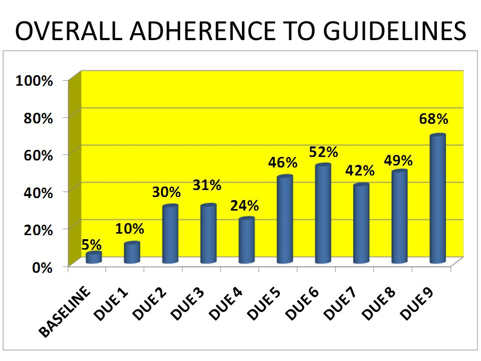 OVERALL ADHERENCE TO GUIDELINES