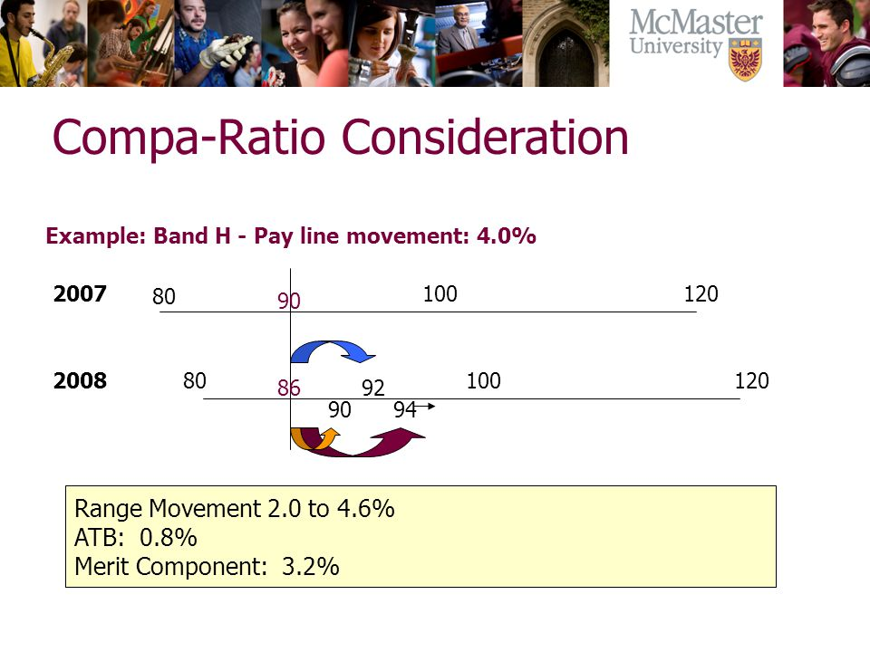 80 100 120 90 8692 Example: Band H - Pay line movement: 4.0% 2007 2008 Compa-Ratio Consideration Range Movement 2.0 to 4.6% ATB: 0.8% Merit Component:
