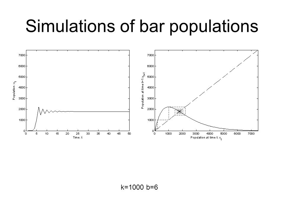 Simulations of bar populations b=6 time Beach visitors (a t ) n=4000 sites at the beach Bk=1000 b=6