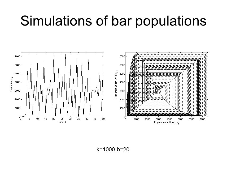 Simulations of bar populations b=6 time Beach visitors (a t ) n=4000 sites at the beach Bk=1000 b=20