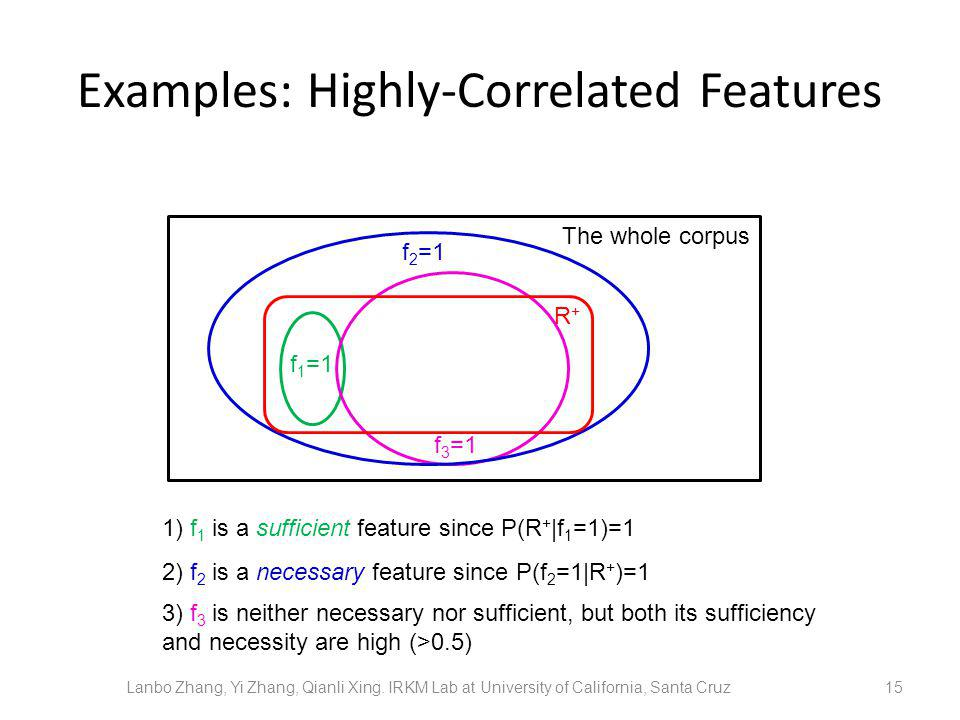 Examples: Highly-Correlated Features 15 The whole corpus R+R+ f 2 =1 f 1 =1 f 3 =1 1) f 1 is a sufficient feature since P(R + |f 1 =1)=1 2) f 2 is a necessary feature since P(f 2 =1|R + )=1 Lanbo Zhang, Yi Zhang, Qianli Xing.