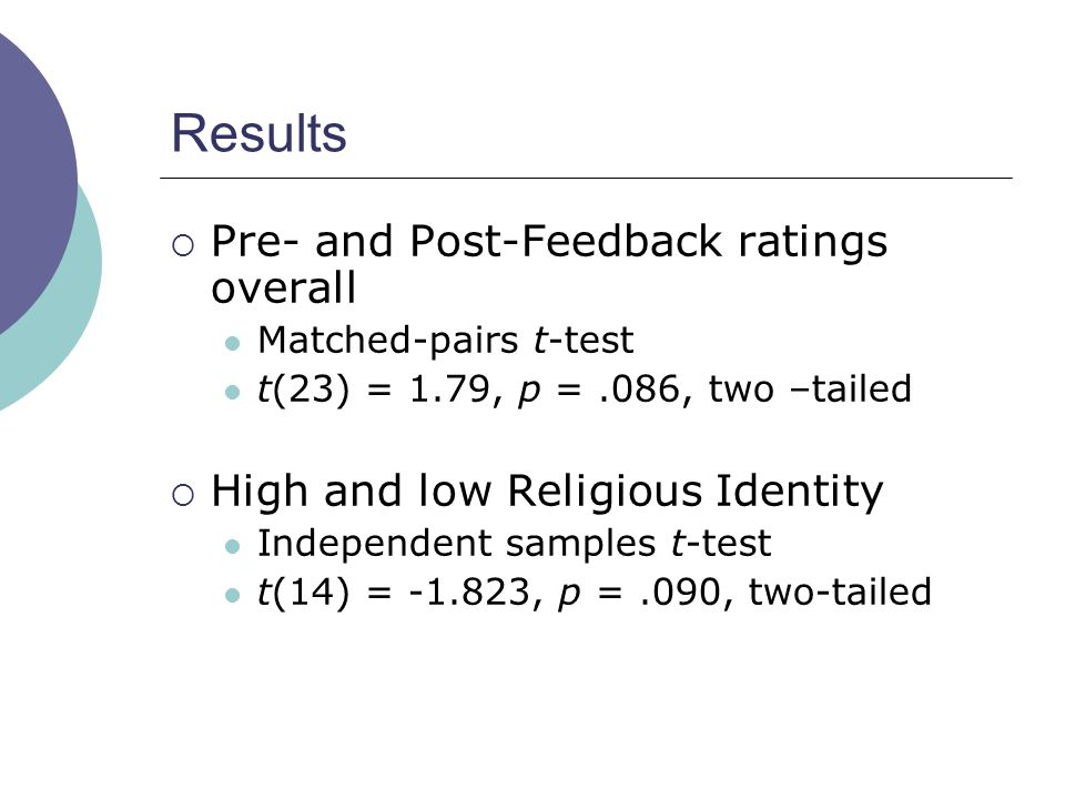 Results Pre- and Post-Feedback ratings overall Matched-pairs t-test t(23) = 1.79, p =.086, two –tailed High and low Religious Identity Independent samples t-test t(14) = -1.823, p =.090, two-tailed