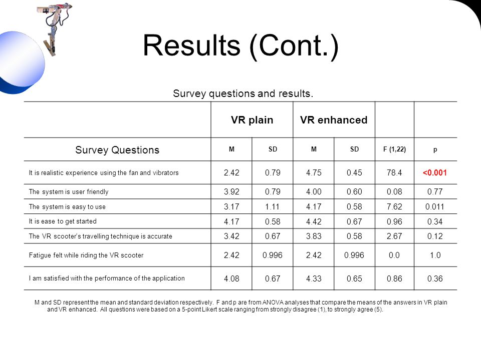 Results (Cont.) Survey questions and results. VR plainVR enhanced Survey Questions MSDM F (1,22)p It is realistic experience using the fan and vibrato