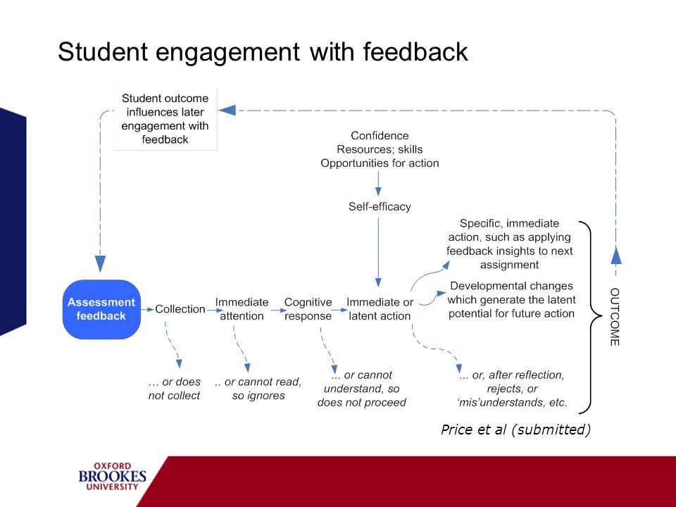 Student engagement with feedback Price et al (submitted)