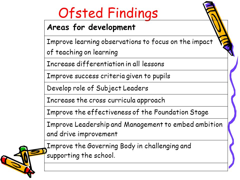 Ofsted Findings Areas for development Improve learning observations to focus on the impact of teaching on learning Increase differentiation in all lessons Improve success criteria given to pupils Develop role of Subject Leaders Increase the cross curricula approach Improve the effectiveness of the Foundation Stage Improve Leadership and Management to embed ambition and drive improvement Improve the Governing Body in challenging and supporting the school.