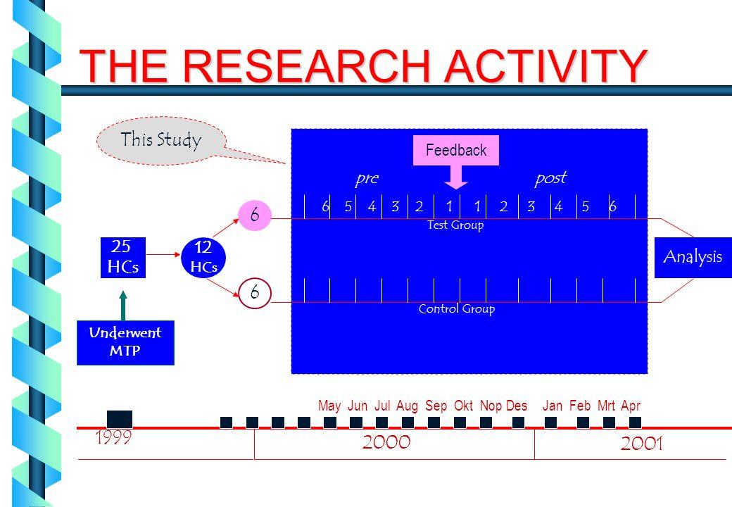 12 HCs 6 25 HCs 1999 2000 May Jun Jul Aug Sep Okt Nop DesJan Feb Mrt Apr 2001 Underwent MTP Analysis Test Group Control Group 6 5 4 3 2 11 2 3 4 5 6 T