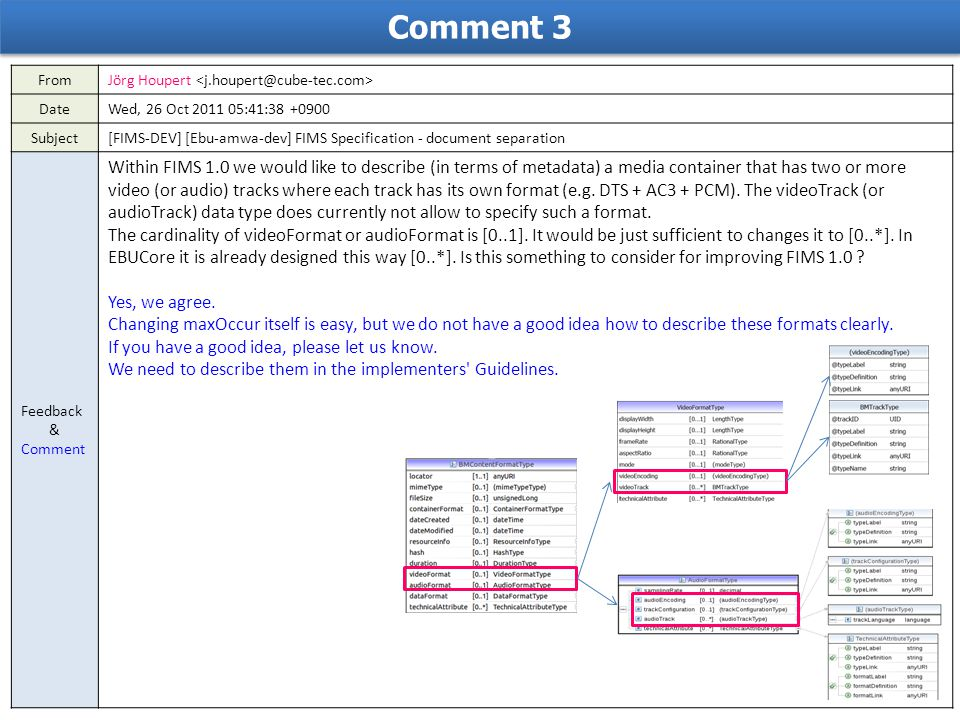 Comment 3 FromJörg Houpert DateWed, 26 Oct 2011 05:41:38 +0900 Subject[FIMS-DEV] [Ebu-amwa-dev] FIMS Specification - document separation Feedback & Co