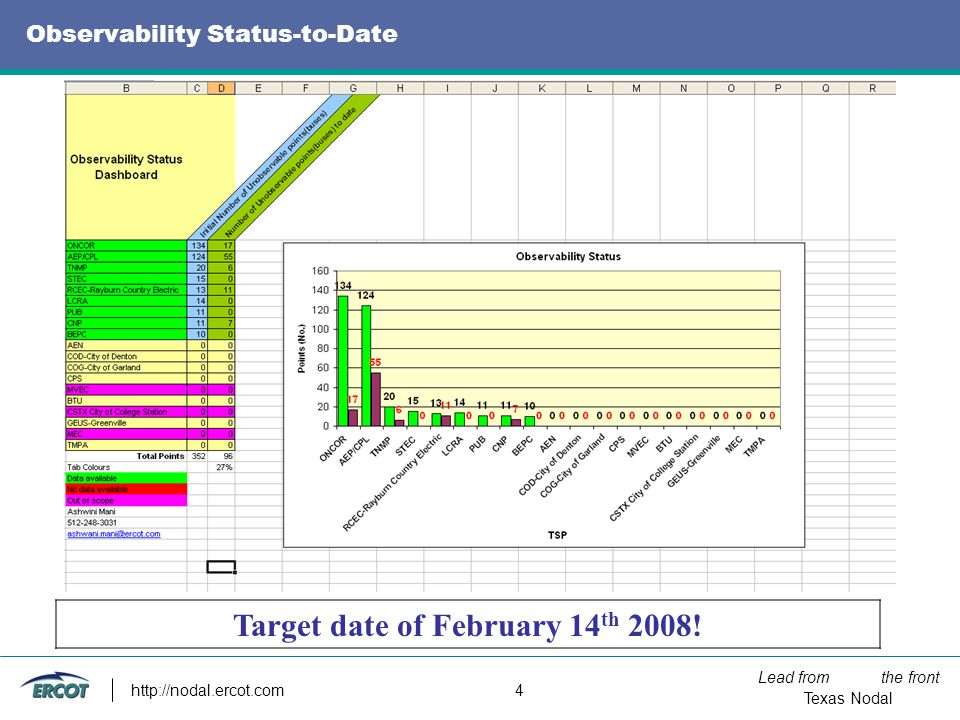 Lead from the front Texas Nodal http://nodal.ercot.com 4 Observability Status-to-Date Target date of February 14 th 2008!