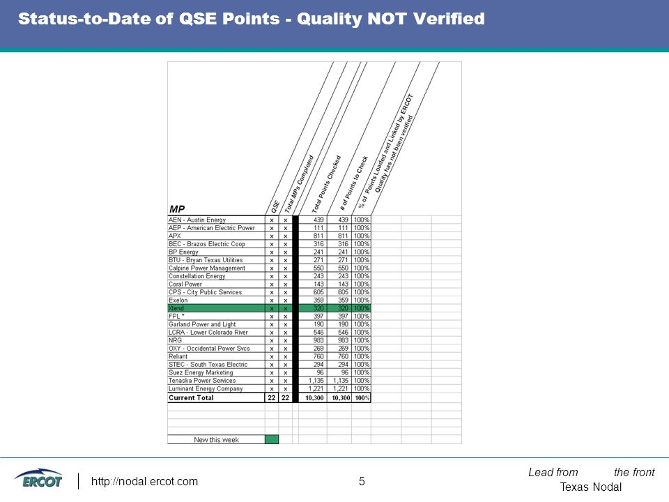 Lead from the front Texas Nodal http://nodal.ercot.com 5 Status-to-Date of QSE Points - Quality NOT Verified