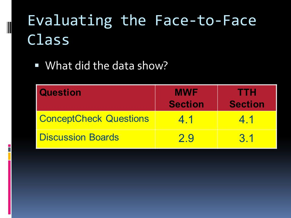 Evaluating the Face-to-Face Class What did the data show.