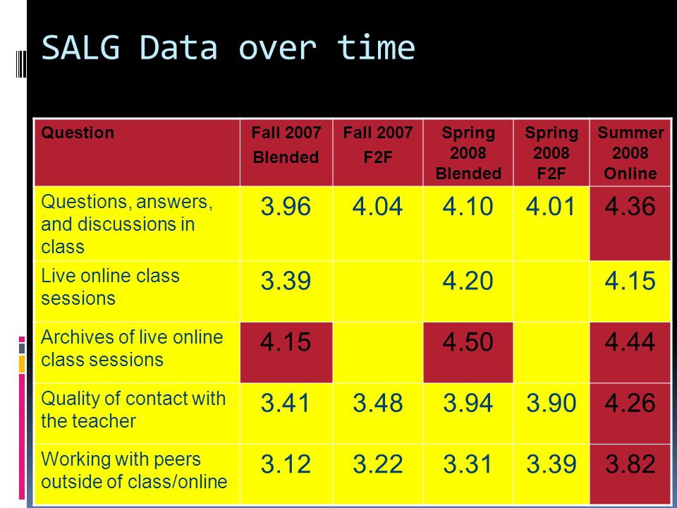 SALG Data over time QuestionFall 2007 Blended Fall 2007 F2F Spring 2008 Blended Spring 2008 F2F Summer 2008 Online Questions, answers, and discussions in class 3.964.044.104.014.36 Live online class sessions 3.394.204.15 Archives of live online class sessions 4.154.504.44 Quality of contact with the teacher 3.413.483.943.904.26 Working with peers outside of class/online 3.123.223.313.393.82