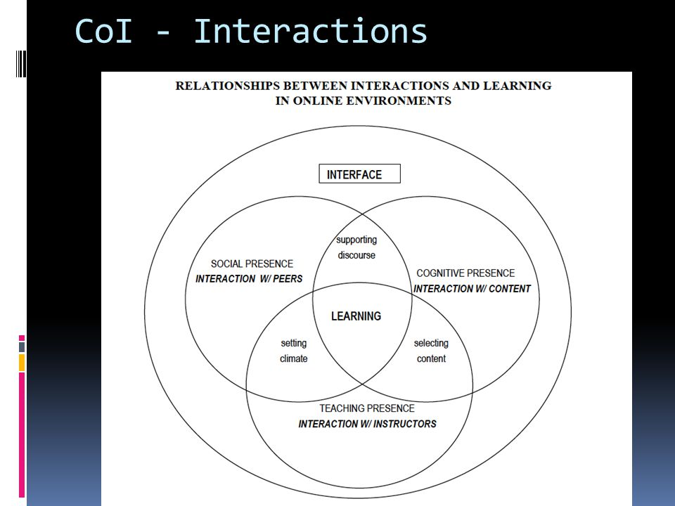 CoI - Interactions