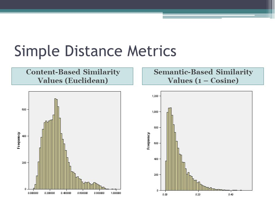 Simple Distance Metrics Content-Based Similarity Values (Euclidean) Semantic-Based Similarity Values (1 – Cosine)