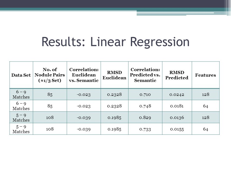 Results: Linear Regression Data Set No. of Nodule Pairs (1/3 Set) Correlation: Euclidean vs. Semantic RMSD Euclidean Correlation: Predicted vs. Semant