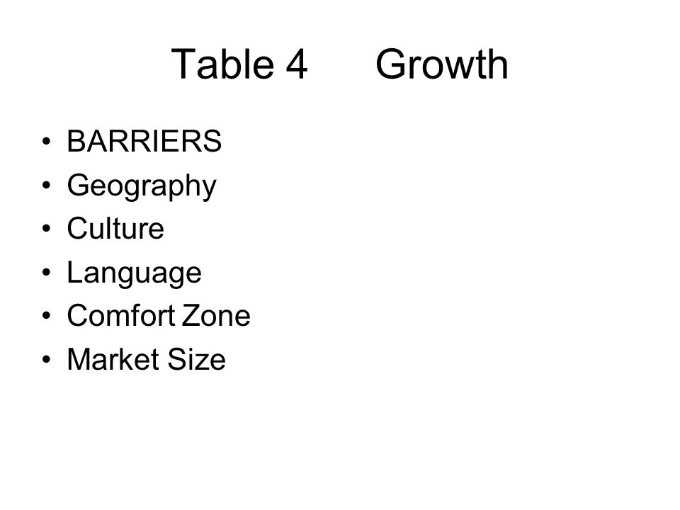 Table 4Growth BARRIERS Geography Culture Language Comfort Zone Market Size