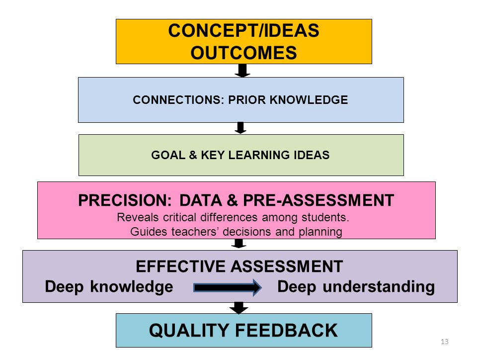 CONNECTIONS: PRIOR KNOWLEDGE PRECISION: DATA & PRE-ASSESSMENT Reveals critical differences among students. Guides teachers decisions and planning EFFE