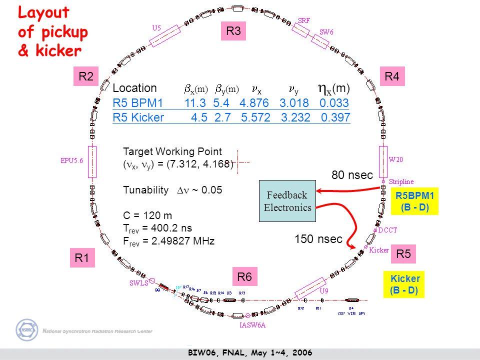 Target Working Point ( x, y ) = (7.312, 4.168) Tunability ~ 0.05 C = 120 m T rev = 400.2 ns F rev = 2.49827 MHz Location x (m) y (m) x y x (m) R5 BPM1