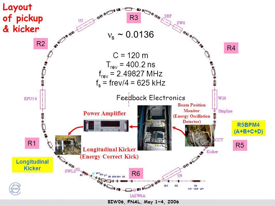 s ~ 0.0136 C = 120 m T rev = 400.2 ns f rev = 2.49827 MHz f s = frev/4 = 625 kHz R5 R4 R3 R2 R1 R6 R5BPM4 (A+B+C+D) Longitudinal Kicker Layout of pick