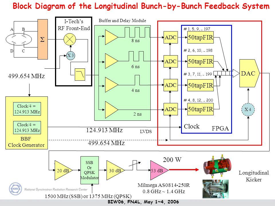 Block Diagram of the Longitudinal Bunch-by-Bunch Feedback System AB CD ADC 50tapFIR ADC 50tapFIR DAC FPGA Clock 124.913 MHz 499.654 MHz 200 W 53 dB 30