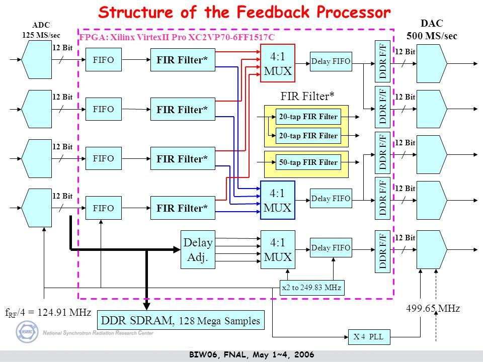 DDR F/F 12 Bit Delay FIFO X 4 PLL 499.65 MHz 4:1 MUX Delay FIFO x2 to 249.83 MHz 4:1 MUX 4:1 MUX Delay Adj. DDR SDRAM, 128 Mega Samples f RF /4 = 124.