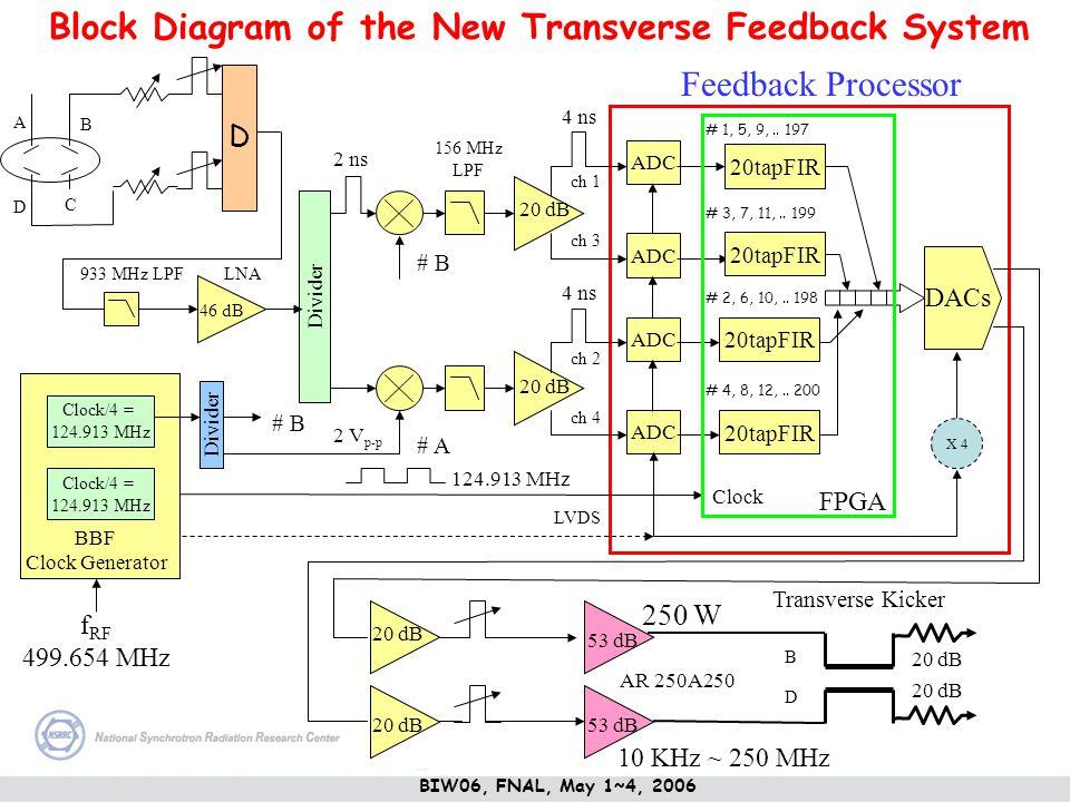 Divider A B C D ADC 20tapFIR ADC 20tapFIR DACs BBF Clock Generator Clock/4 = 124.913 MHz Clock/4 = 124.913 MHz Divider # A # B FPGA Clock 124.913 MHz