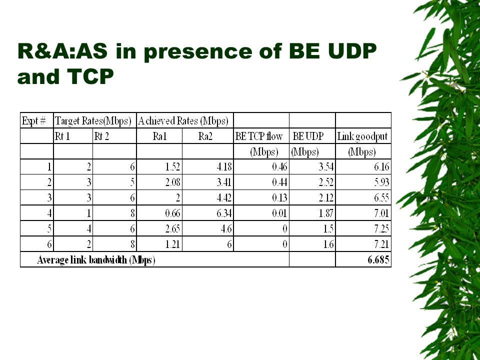 R&A:AS in presence of BE UDP and TCP