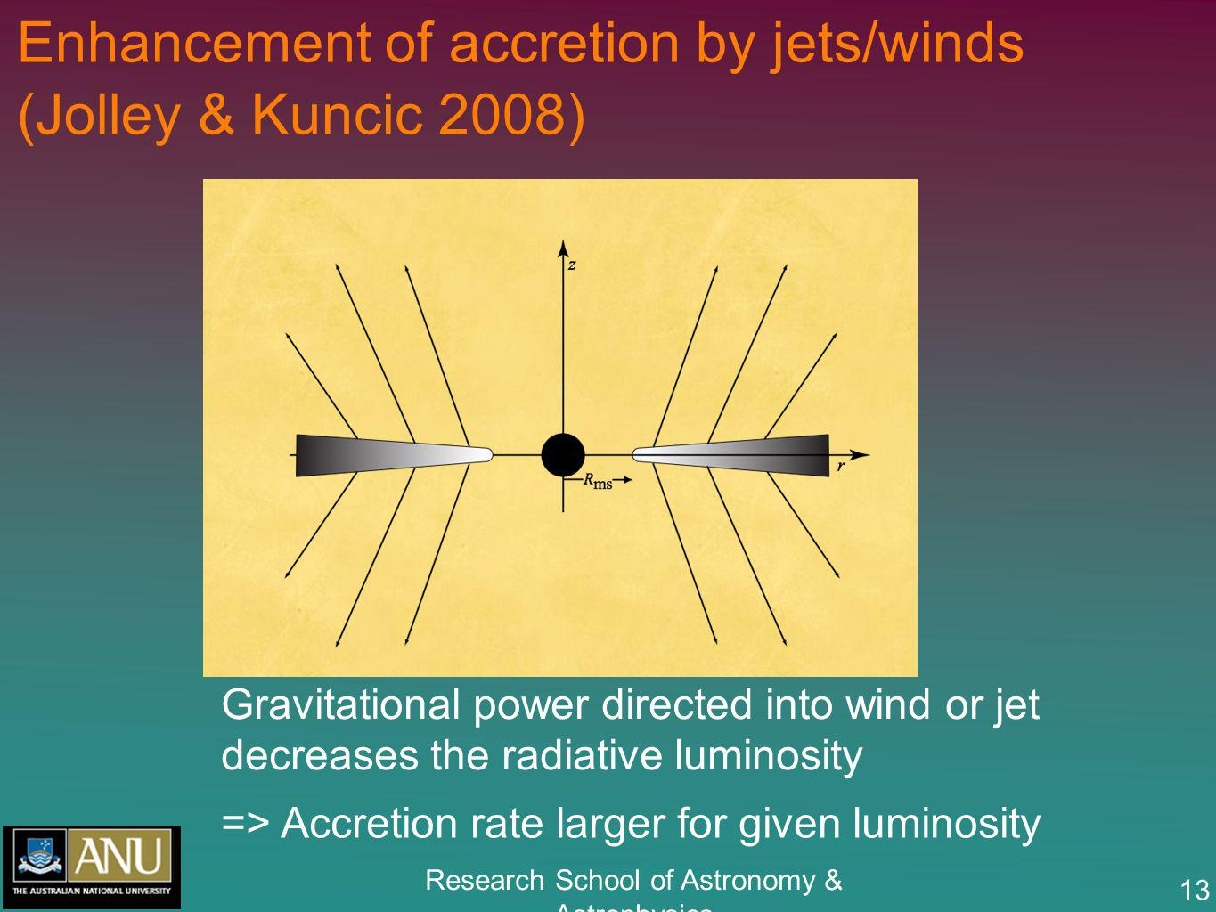 Research School of Astronomy & Astrophysics 13 Enhancement of accretion by jets/winds (Jolley & Kuncic 2008) Gravitational power directed into wind or