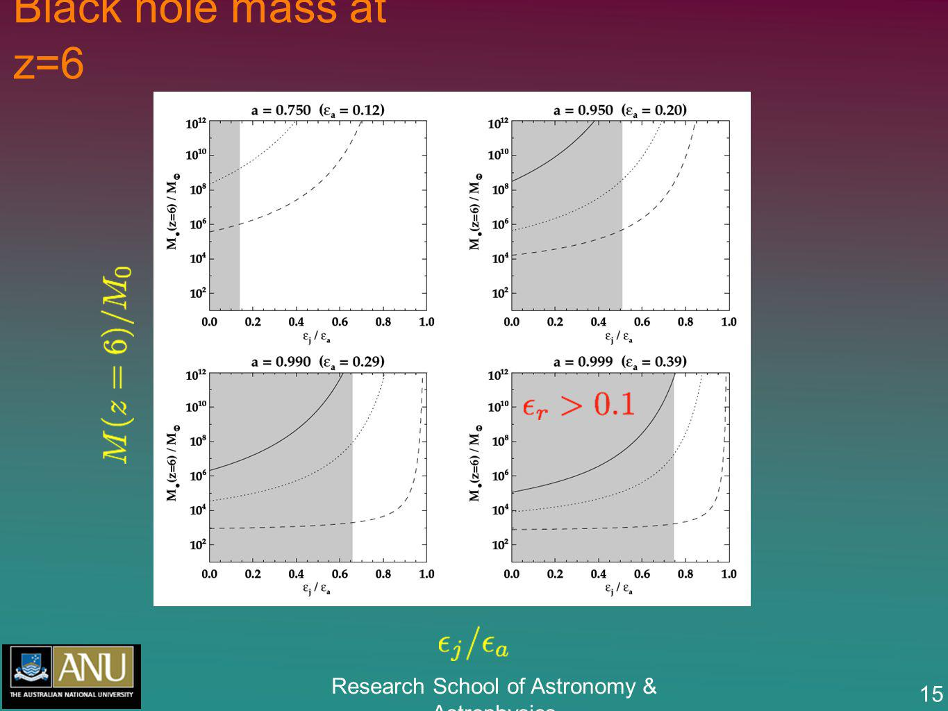 Research School of Astronomy & Astrophysics 15 Black hole mass at z=6
