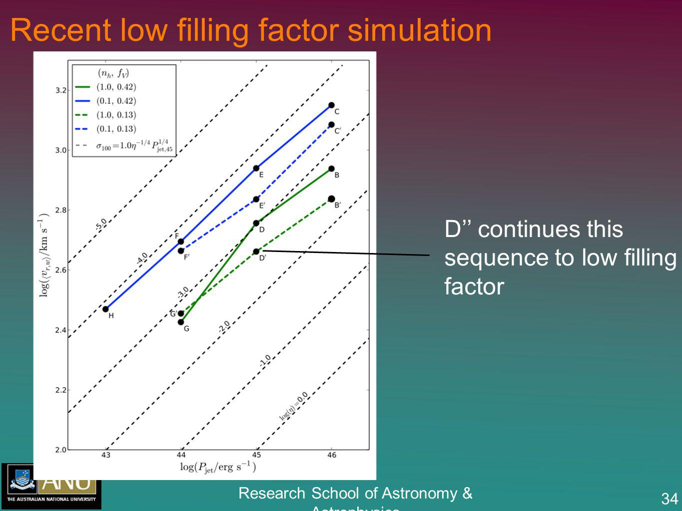 Research School of Astronomy & Astrophysics 34 Recent low filling factor simulation D continues this sequence to low filling factor