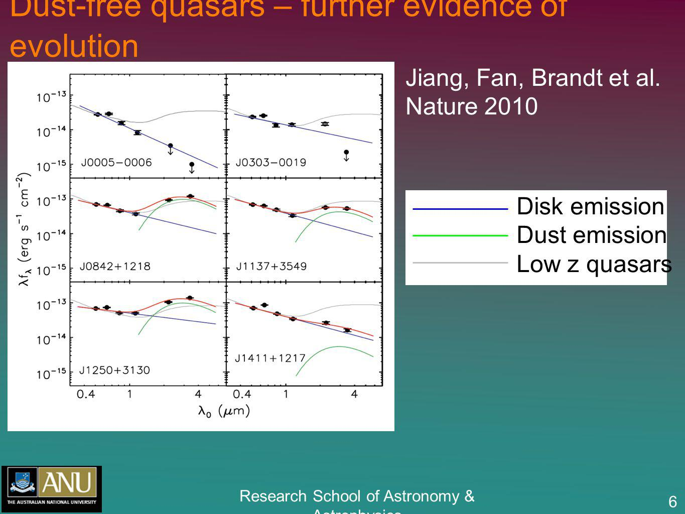 Research School of Astronomy & Astrophysics 6 Dust-free quasars – further evidence of evolution Jiang, Fan, Brandt et al. Nature 2010 Disk emission Du