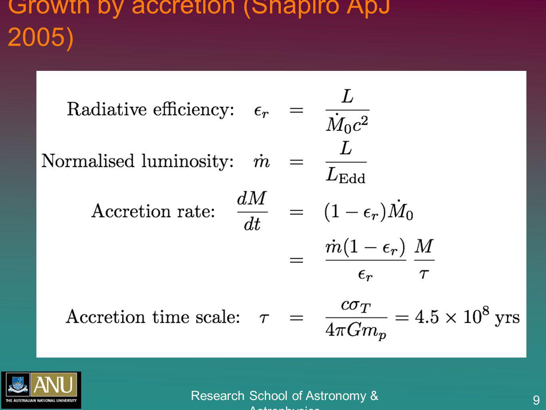 Research School of Astronomy & Astrophysics 30 log[v w (km/s)]