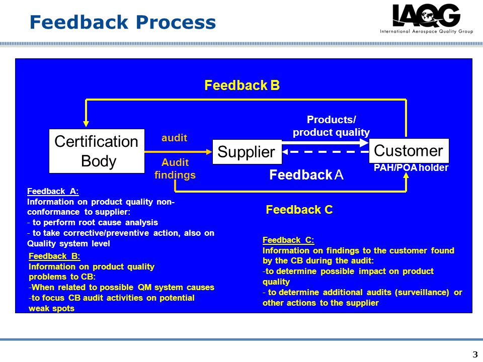 3 Feedback Process Supplier Customer Certification Body Products/ product quality audit Audit findings PAH/POA holder Feedback B Feedback C Feedback B: Information on product quality problems to CB: -When related to possible QM system causes -to focus CB audit activities on potential weak spots Feedback C: Information on findings to the customer found by the CB during the audit: -to determine possible impact on product quality - to determine additional audits (surveillance) or other actions to the supplier Feedback A Feedback A: Information on product quality non- conformance to supplier: - to perform root cause analysis - to take corrective/preventive action, also on Quality system level