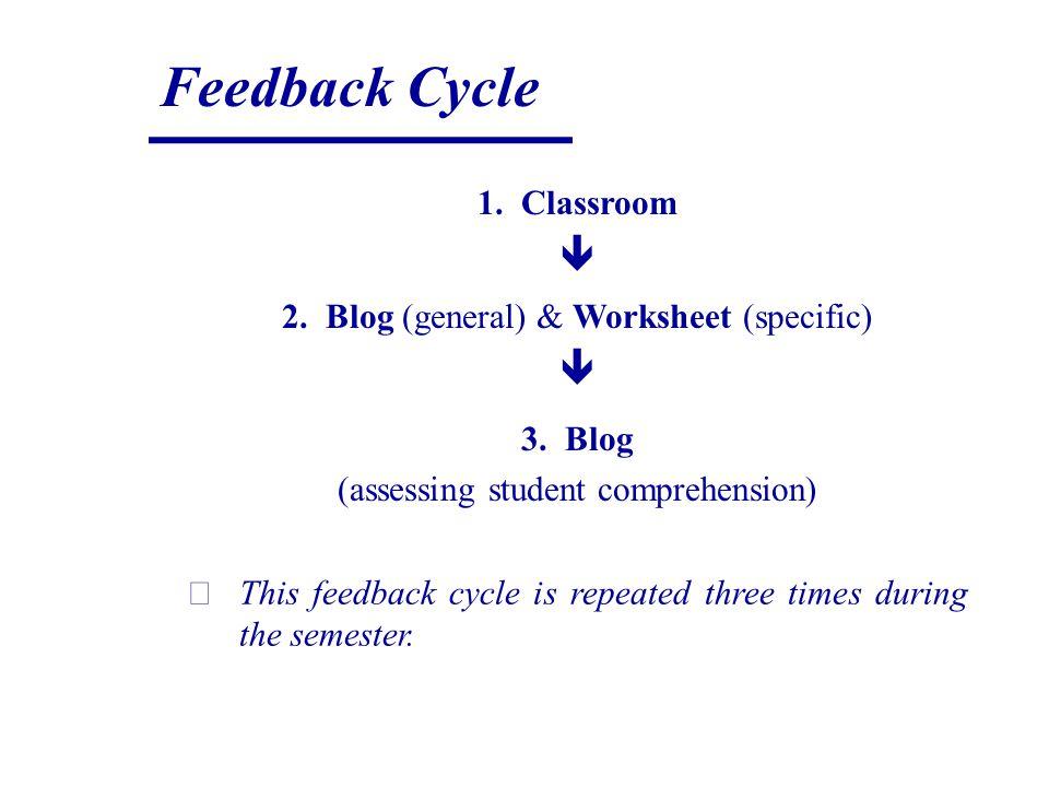 Feedback Cycle 1. Classroom 2. Blog (general) & Worksheet (specific) 3.