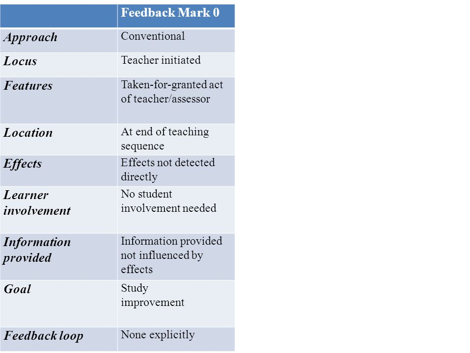 Feedback Mark 0 Approach Conventional Locus Teacher initiated Features Taken-for-granted act of teacher/assessor Location At end of teaching sequence