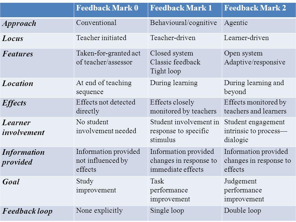 Feedback Mark 0Feedback Mark 1Feedback Mark 2 Approach ConventionalBehavioural/cognitiveAgentic Locus Teacher initiatedTeacher-drivenLearner-driven Fe