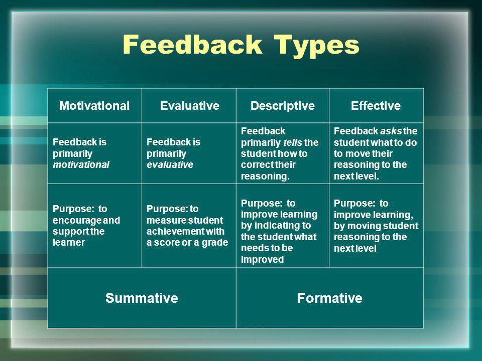 Motivational EvaluativeDescriptiveEffective Feedback is primarily motivational Feedback is primarily evaluative Feedback primarily tells the student h