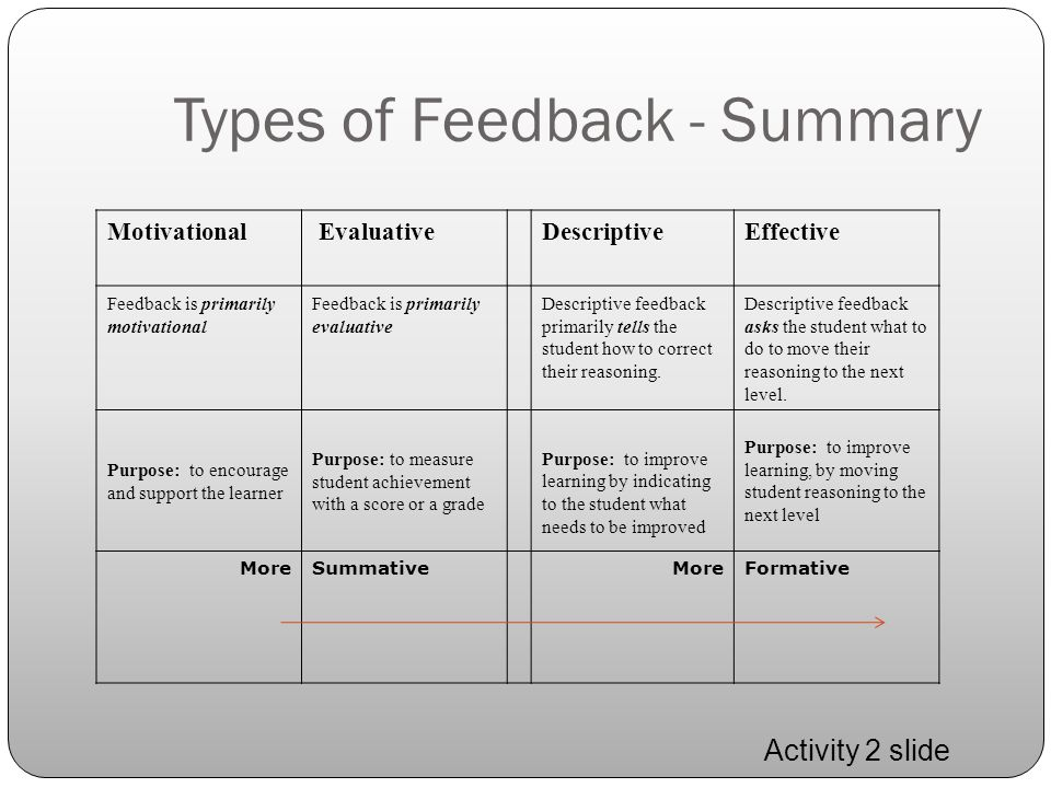 Types of Feedback - Summary Motivational EvaluativeDescriptiveEffective Feedback is primarily motivational Feedback is primarily evaluative Descriptiv